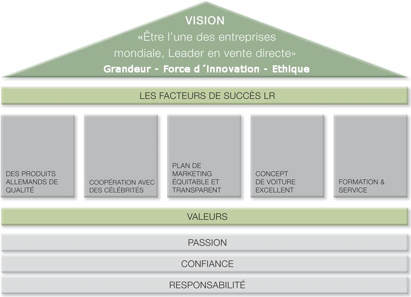 la vision de lr international